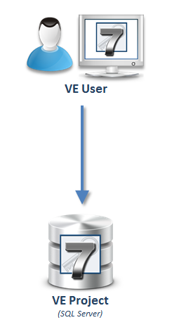 VE project storage in SQL Server